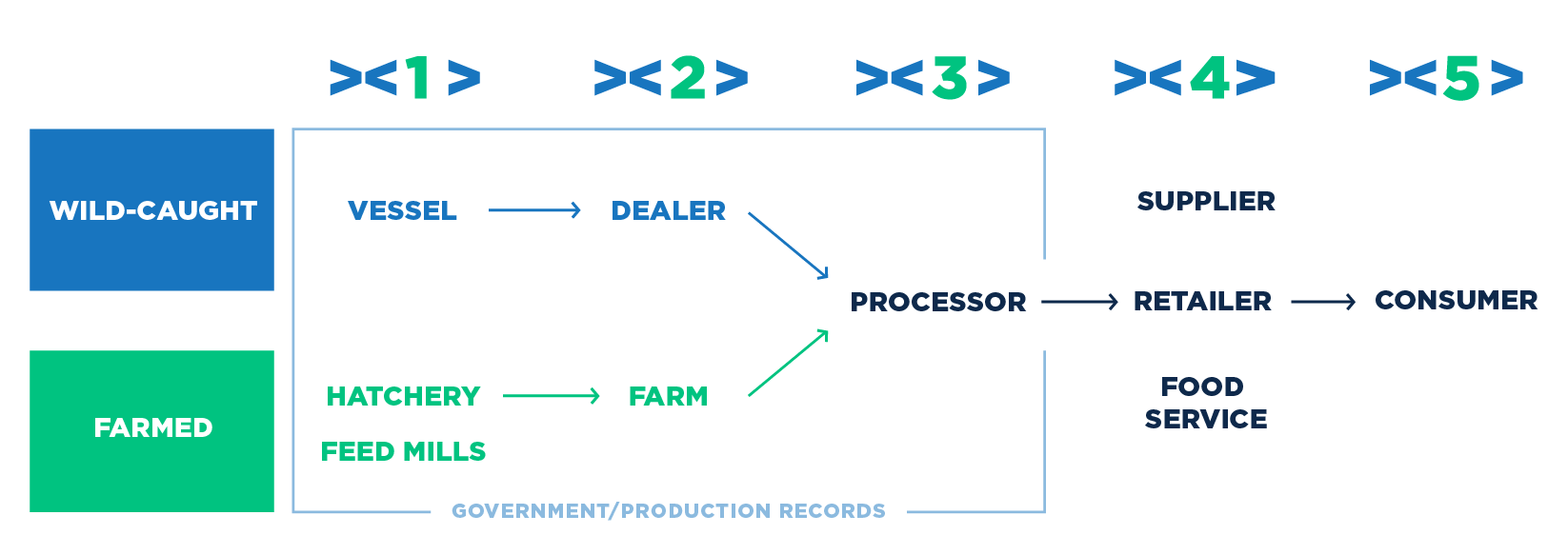 A flow chart showing the Legit Fish product environment.